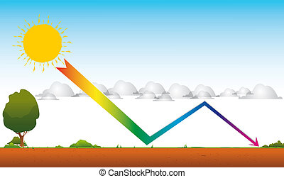 Drawing of global warming by a greenhouse effect. An arrow from the sun through the clouds toward the ground