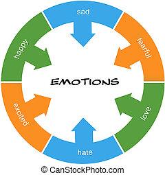 gribouillé, cercle, concept, mot, émotions