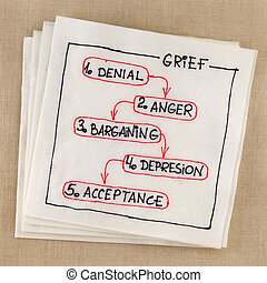 grief concept - five stages - five stages of grief (denial,...