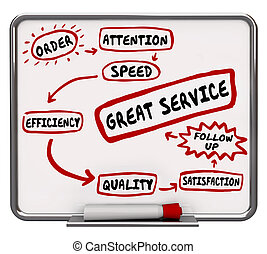 groß, service, workflow, diagramm, kundenzufriedenheit, 3d, abbildung