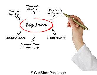 grosse idee