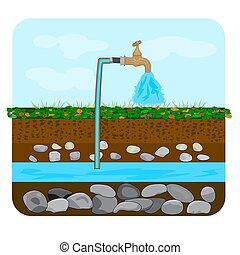 Groundwater or artesian water. Water extraction.