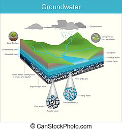 Groundwater. Water natural is stored underground in Crevice...