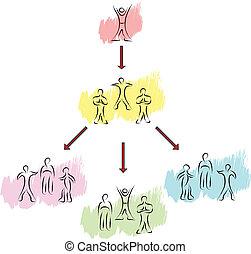 groupes, gens