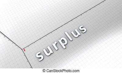Growing chart - Surplus