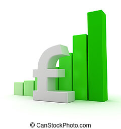 Growth of Pound - Growth bar graph of british pound