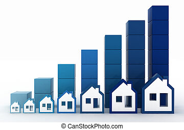 Growth of price of real estate