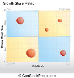 Growth Share Matrix Chart - An image of a growth share...