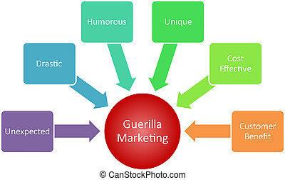 guerrilla, mercadotecnia, empresa / negocio, diagrama