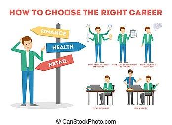 guide., choix carrière, comment, choisir, confection, difficile