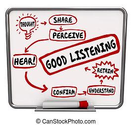 guten, lernen, diagramm, wie, zuhören, lernen, behalten, wörter, flußdiagramm