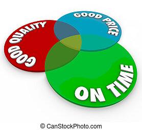 guten, preis, qualität, pünktlich, venn diagramm, perfekt, ideal, service