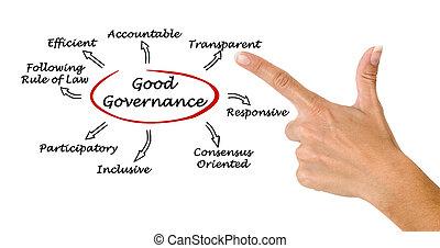 guten, regierungsgewalt