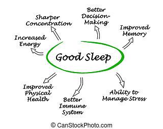 guten, schlaf