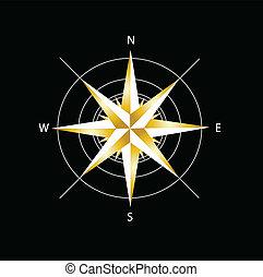 gylden, kompas steg