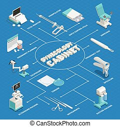 Isometric composition with equipment for examination and diagnostics in gynecology cabinet on white background 3d vector illustration