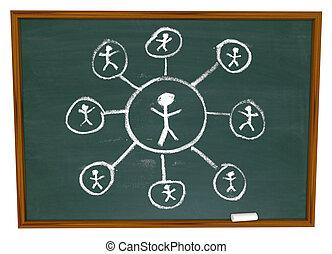 hálózat, -, kapcsolatok, chalkboard, társadalmi, húzott