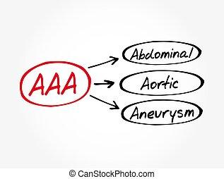 háttér, aaa, hasi, orvosi fogalom, körülírt ütőértágulat, -, betűszó, aorta-