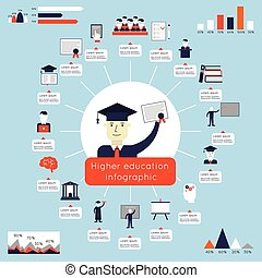 hög utbildning, infographics