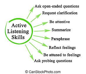 habilidades, activo, escuchar