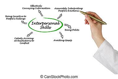 habilidades,  interpersonal