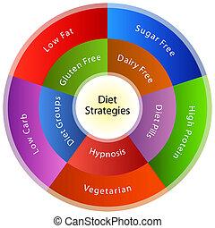 haciendo dieta, estrategias