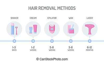 Hair removal infographic - Comparison of different hair ...