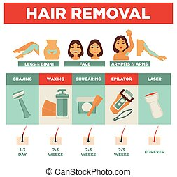 Hair removal service by several means promotional poster - ...