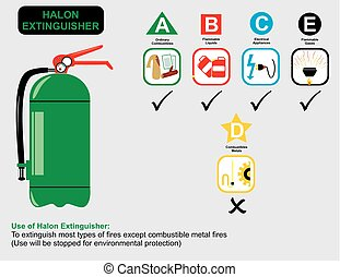 Halon Extinguisher Uses for safety and education