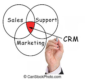 Customer Relationship Management - Hand drawing Customer...