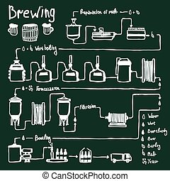 Hand drawn beer brewing process, production