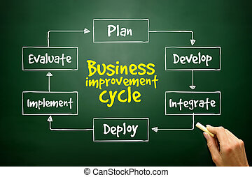 Hand drawn Business improvement cycle process mind map, business