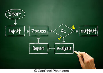 Hand drawn Business Process Improve Timeline, business concept