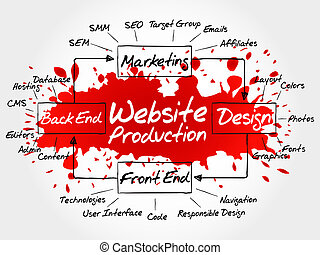Hand drawn Diagram of website production