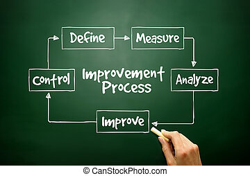 Hand drawn Improvement Process flow chart for presentations and