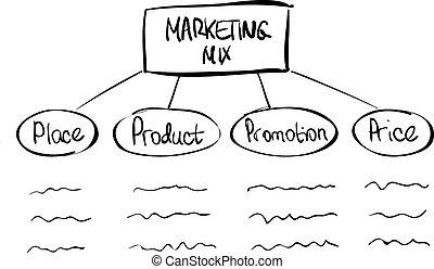 hand-drawn, mercadotecnia, mezcla, diagrama