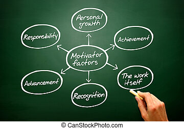Hand drawn Motivator factors diagram, chart shapes on blackboard