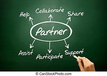 Hand drawn Partner diagram concept, business strategy on blackbo