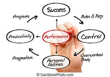 Performance - Hand drawn Performance diagram, business...