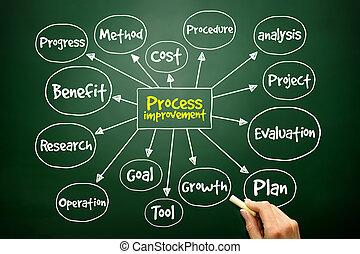 Hand drawn Process Improvement mind map, business concept