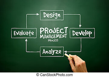 Hand drawn Project management process diagram for presentations