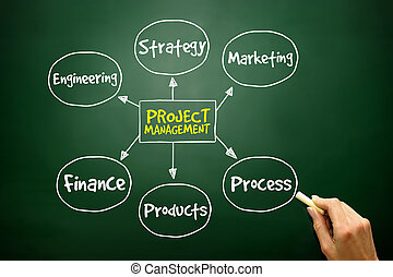 Hand drawn Project management process mind map, business concept