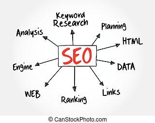 Hand drawn SEO - Search engine optimization