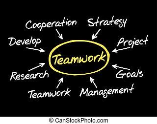 Hand drawn Teamwork mind map