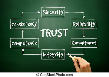Hand drawn TRUST process for presentations and reports, business