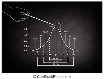 Hand Pointing Standard Deviation Diagram with Sample Size Chart