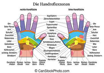 Hand reflexology chart description - Hand reflexology chart ...