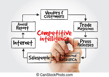 Hand writing Competitive Intelligence Sources