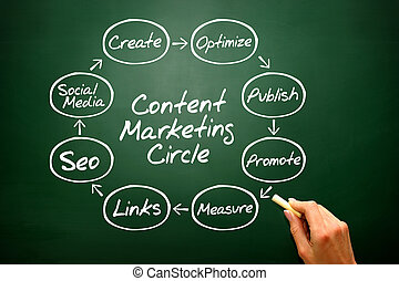 Hand writing Content Marketing Circle concept, business strategy on blackboard
