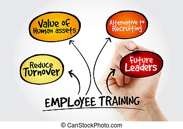 Hand writing Employee training with marker, business concept strategy mind map
